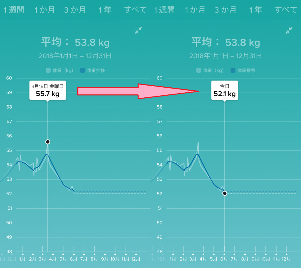 2018年体重の変化