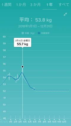 2018年3月16日の体重